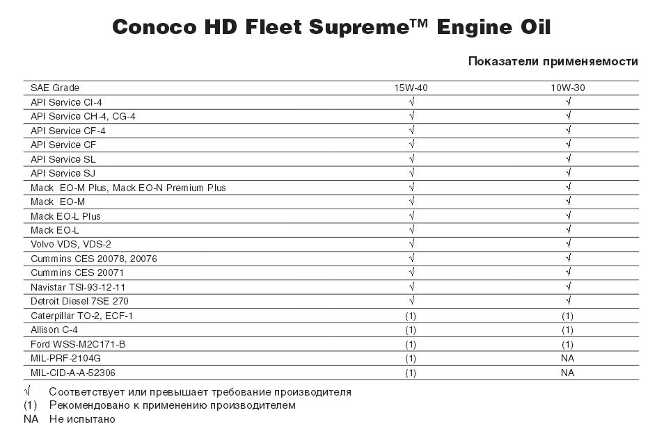 Conoco HD FLeet supreme 15w-40 table