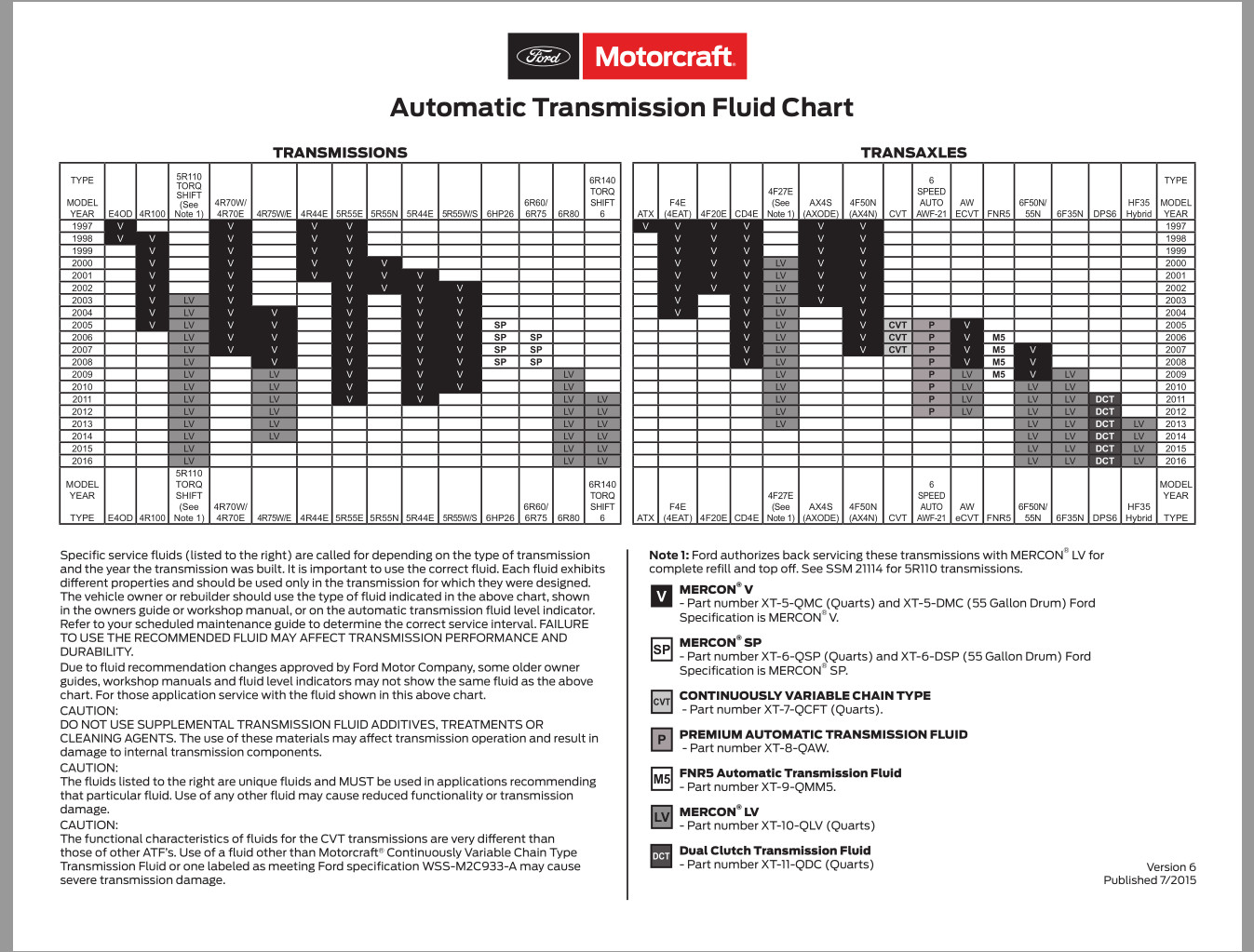 Ford Motorcraft Automatic Transmission Fluid Chart