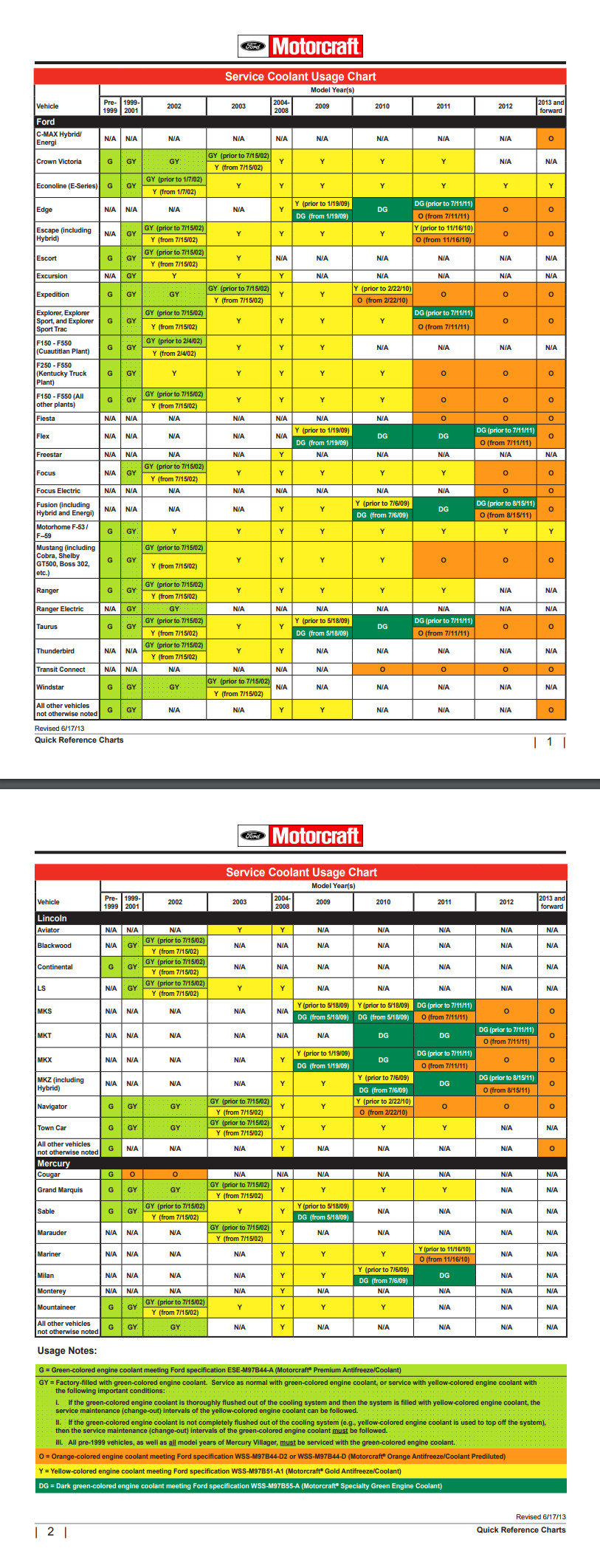 Ford Motorcraft Coolants Chart